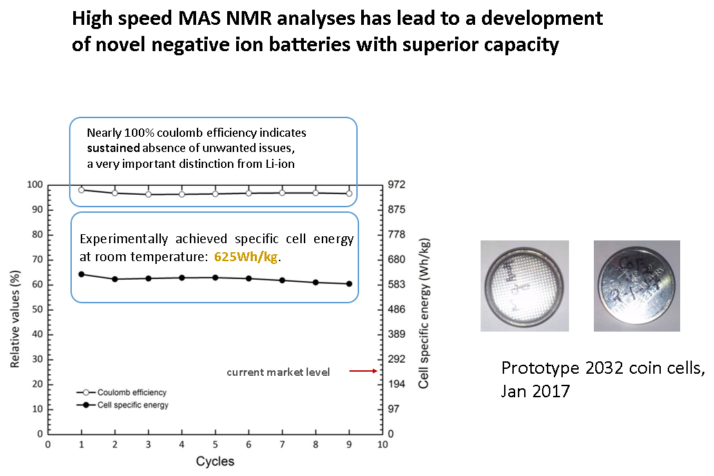 High-speed MAS NMR analyses has lead to a developement of novel negative ion batteries with superior capacity. Nearly triple the amount of specific cell energy than todays' market level.